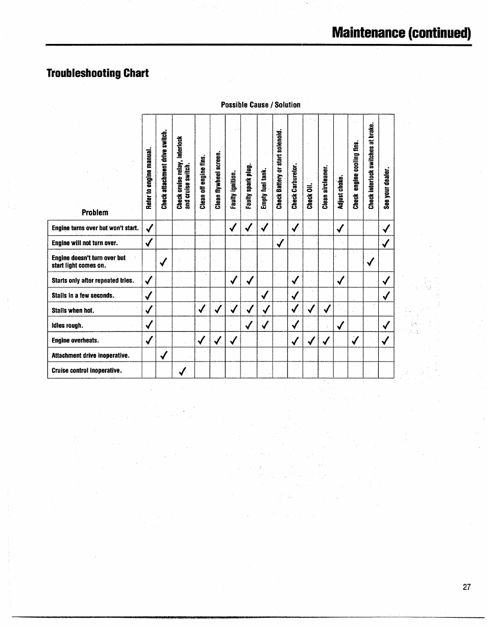 Maintenance (continued), Troubleshooting chart, Engine