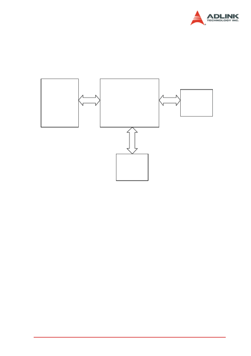 small resolution of 2 adlink usb 3488a gpib interface block diagram adlink usb 3488a gpib interface