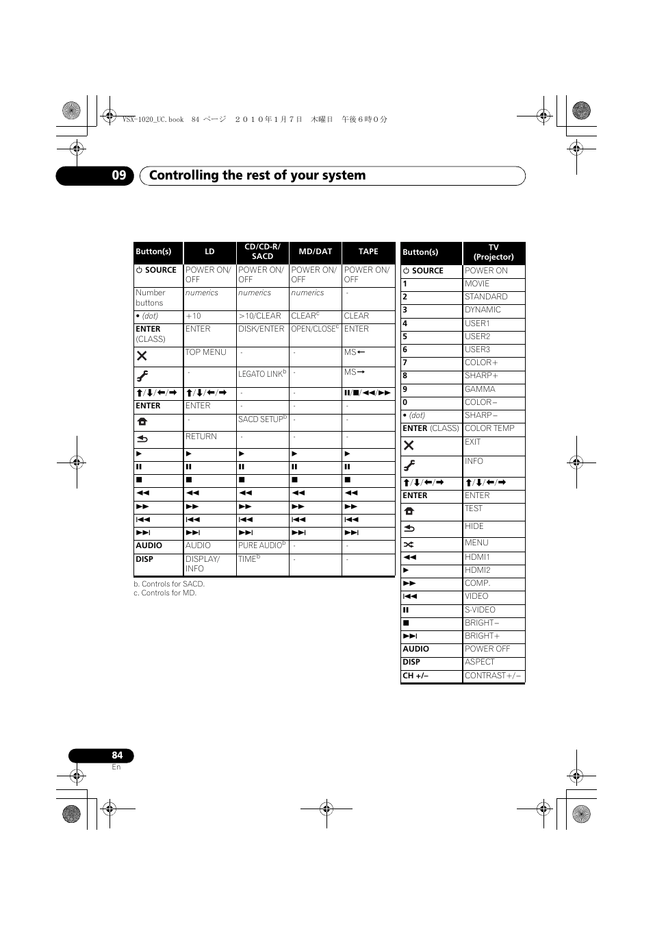 B. controls for sacd, C. controls for md, Controlling the