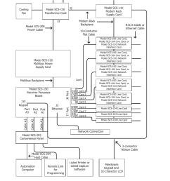 system block diagram introduction system block diagram dmp electronics security control receiver scs  [ 954 x 1235 Pixel ]