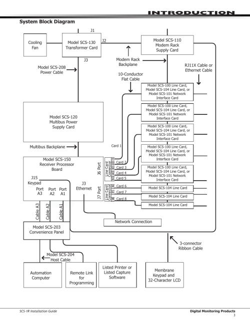 small resolution of system block diagram introduction system block diagram dmp electronics security control receiver scs