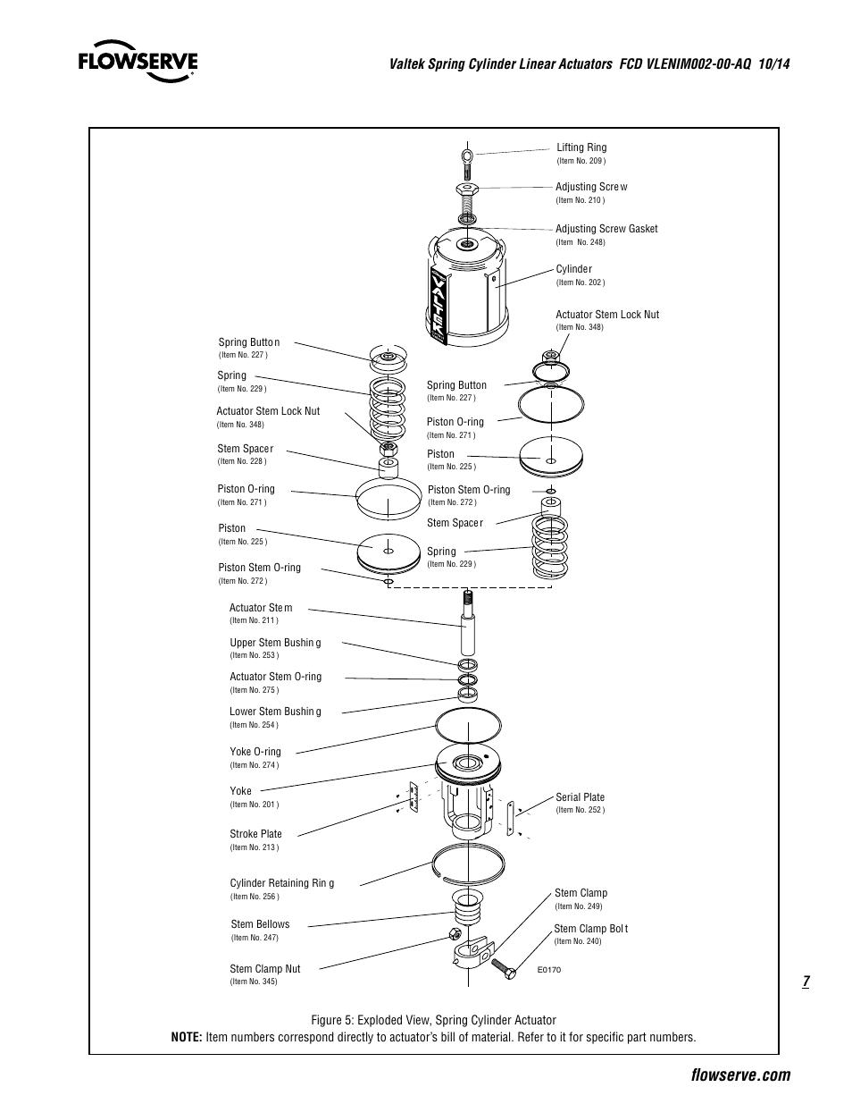 Flowserve Valtek VL Spring Cylinder Linear Actuators User