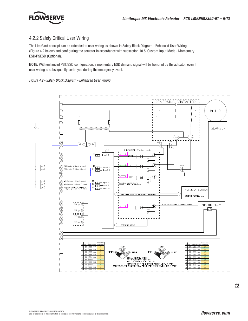 hight resolution of 2 safety critical user wiring flowserve mx electronic actuator sil safety iom user manual page 13 44