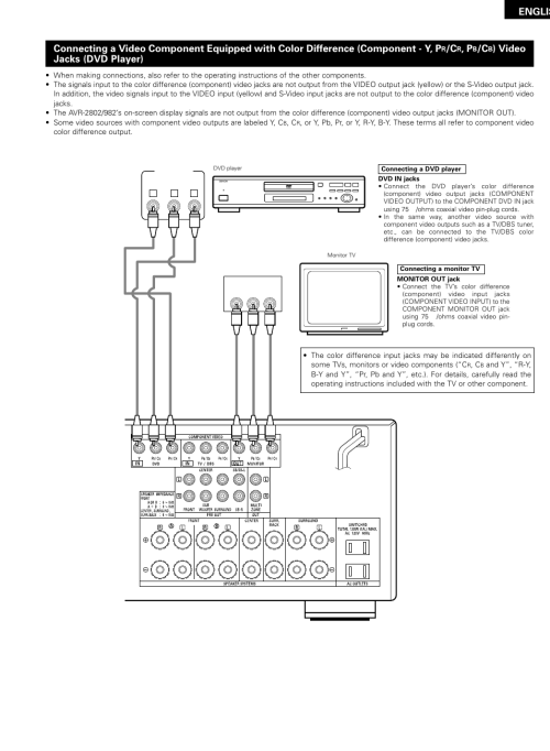 small resolution of englis video jacks dvd player denon avr 2802 982 user manual page 9 73