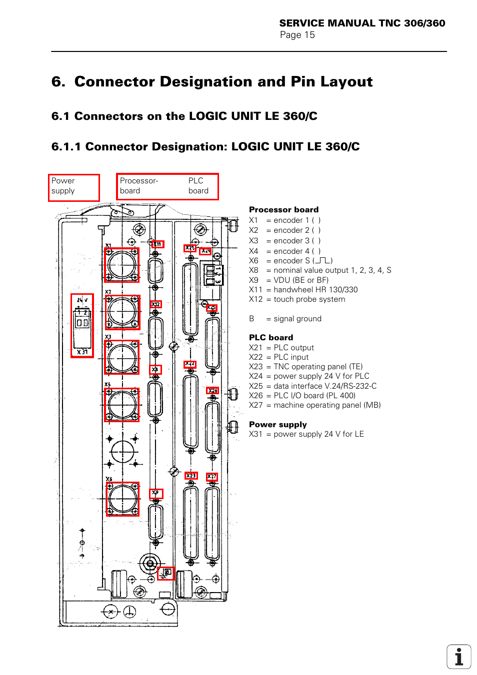 Connector designation and pin layout, Connectors on the