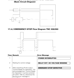 emergency stop relay ext dc voltage missing heidenhain tnc 306 service manual user manual page 90 157 [ 954 x 1351 Pixel ]