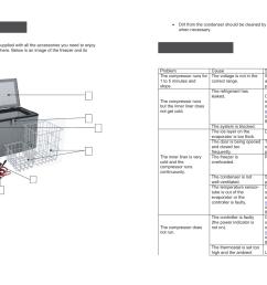 9 pdf edgestar fp430 fp860 user manual page 5 7 [ 1350 x 955 Pixel ]