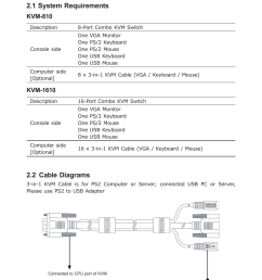 chapter 2 installation 1 system requirements 2 cable diagrams planet kvm 1610 user manual page 7 20 [ 954 x 1354 Pixel ]