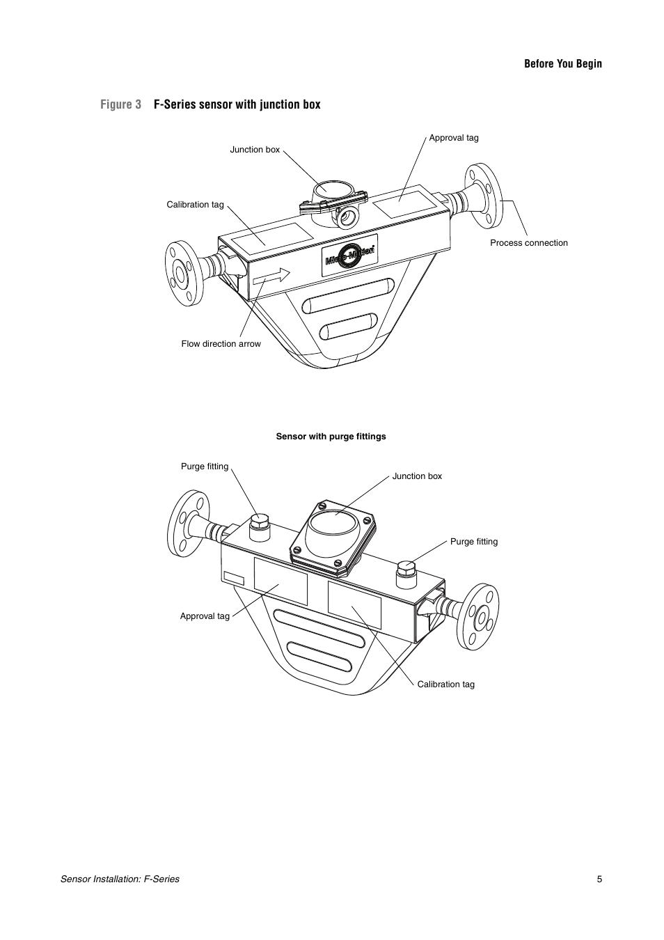Processor (figure 3, Figure 3 f-series sensor with