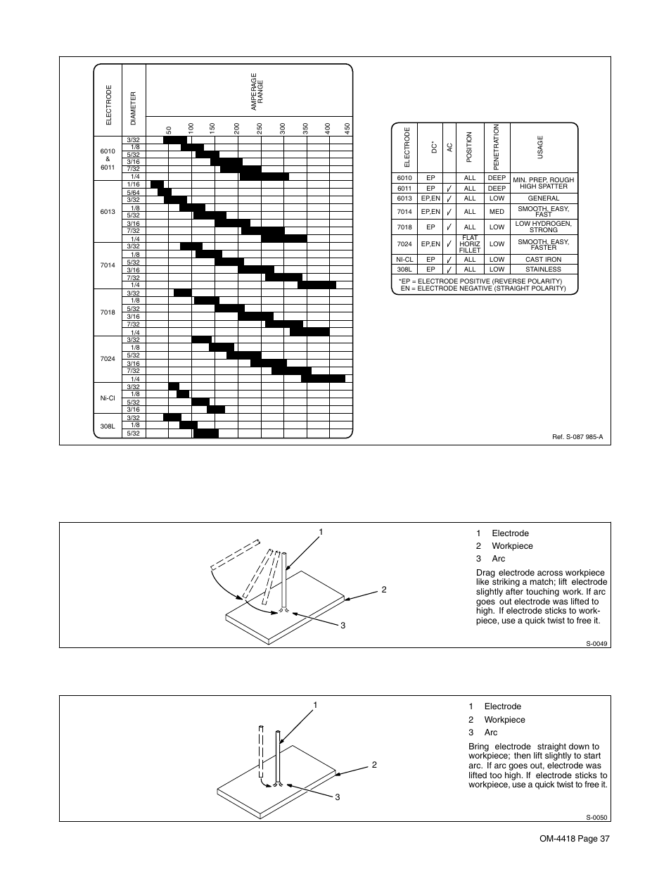 2. electrode and amperage selection chart, 3. striking an