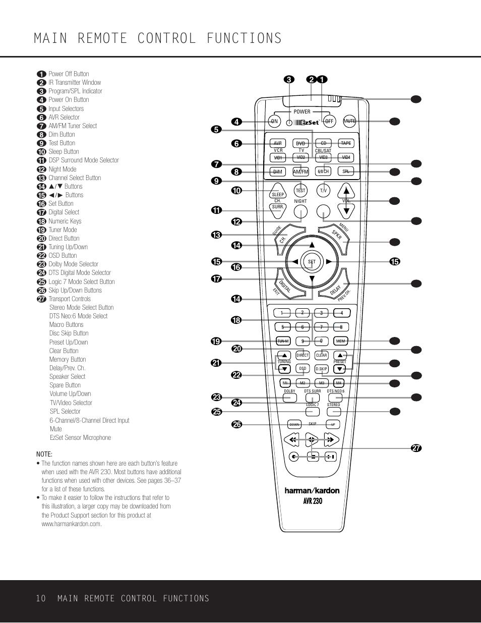 Main remote control functions, 10 main remote control