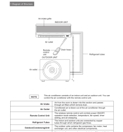 composition of the air conditioner hisense group kf 346gwe user manual page 5 23 [ 954 x 1262 Pixel ]