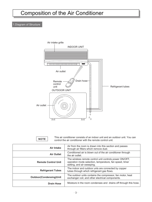 small resolution of composition of the air conditioner hisense group kf 346gwe user manual page 5 23
