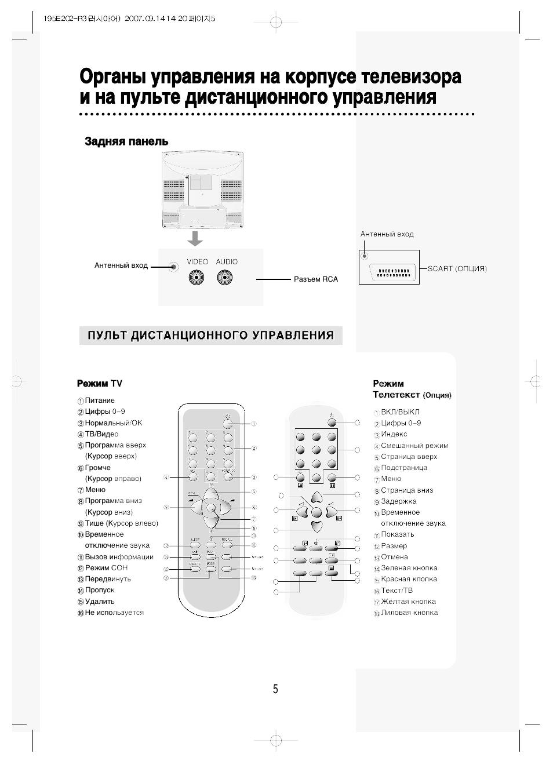 Задняя панель, Пульт дистанционного управления, Режим tv