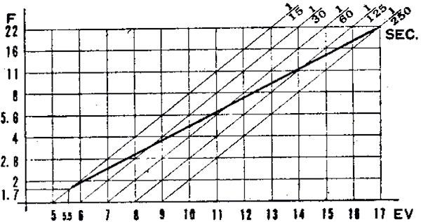 Olympus 35 SP, telemétrica compacta con medición puntual