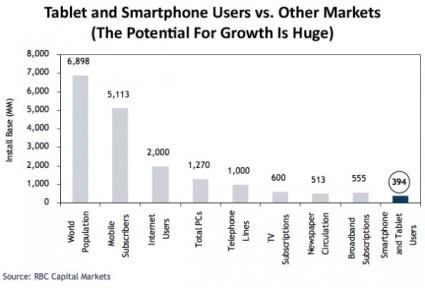 Distribución del mercado de las telecomunicaciones en el mundo por dispositivo