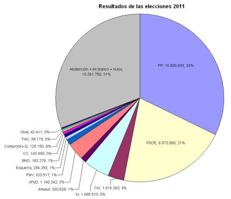 Resultados de las elecciones generales 2011