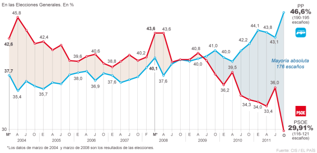 Encuesta CIS 4 de noviembre de 2011
