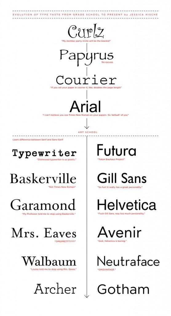Evolución en el gusto por la tipografía