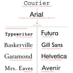 Evolución del gusto por la tipografía