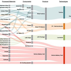 Sankey Diagram For Solar Power Diagramming Sentences Worksheets 5th Grade Cemac: Systems Analysis Of Manufacturing Supply Chains