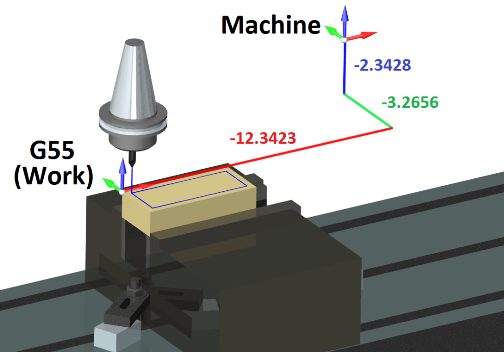 medium resolution of the easiest way to use work offsets is to store them in the offset register this is done by positioning the machine at the exact place where the desired