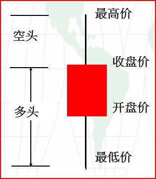 如何看k線圖之K線入門-貓否K線教程