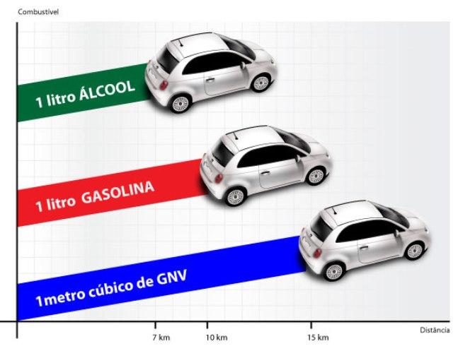 Carro a gás e algumas de suas vantagens e desvantagens