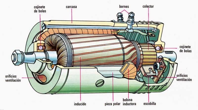 e70f1f757dd Gerador e suas peças internas. Imagem  tecno3rDMateo. Peças de um ...