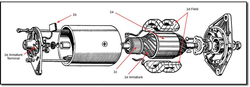 3c142ea3070 Gerador de carro e seus principais defeitos - Mãos ao Auto
