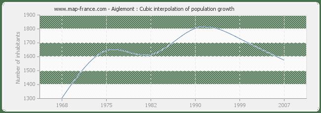 POPULATION AIGLEMONT : statistics of Aiglemont 08090