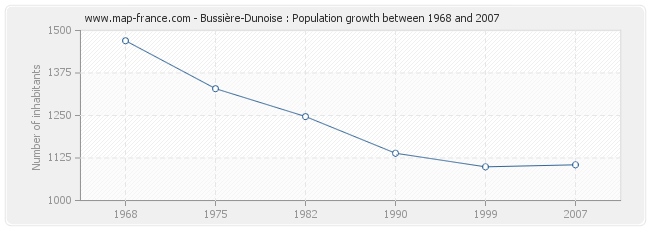 POPULATION BUSSIERE-DUNOISE : statistics of Bussière