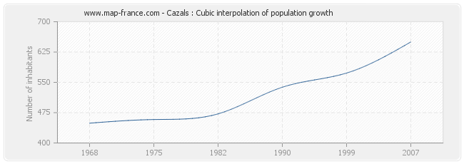 POPULATION CAZALS : statistics of Cazals 46250