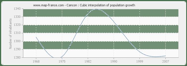 POPULATION CANCON : statistics of Cancon 47290