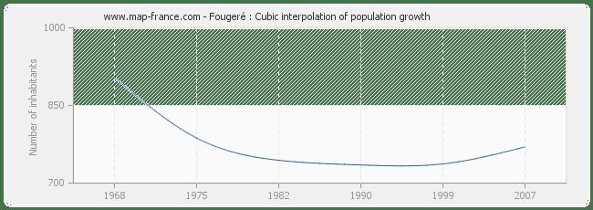 POPULATION FOUGERE : statistics of Fougeré 49150