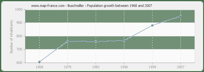 POPULATION BUSCHWILLER : statistics of Buschwiller 68220