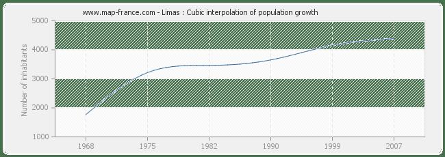 POPULATION LIMAS : statistics of Limas 69400