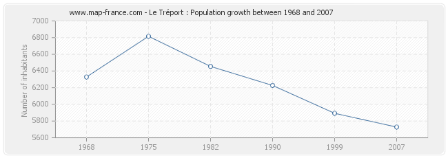 POPULATION LE TREPORT : statistics of Le Tréport 76470