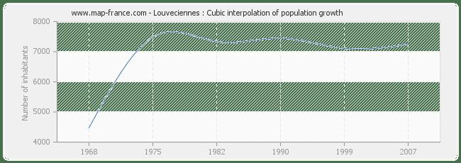 POPULATION LOUVECIENNES : statistics of Louveciennes 78430