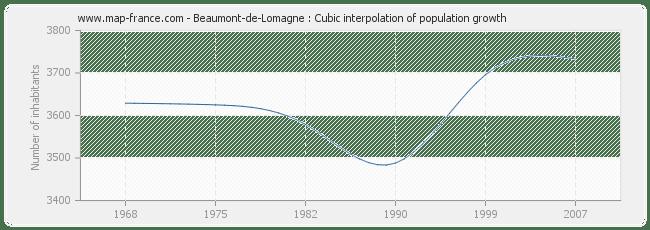 POPULATION BEAUMONT-DE-LOMAGNE : statistics of Beaumont-de