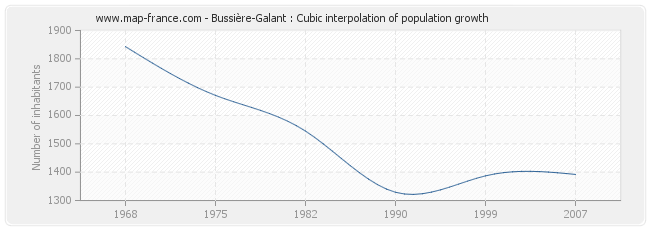 POPULATION BUSSIERE-GALANT : statistics of Bussière-Galant