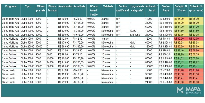 Comparação Clubes de Vantagem de Milhas Aéreas