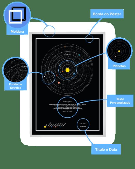 mapa dos planetas detalhes do gráfico