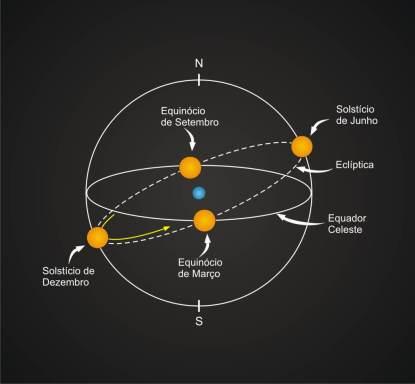 Sol na eclíptica