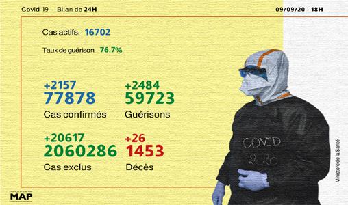 Coronavirus: 2.157 nouveaux cas confirmés et 2.484 guérisons en 24H (ministère)