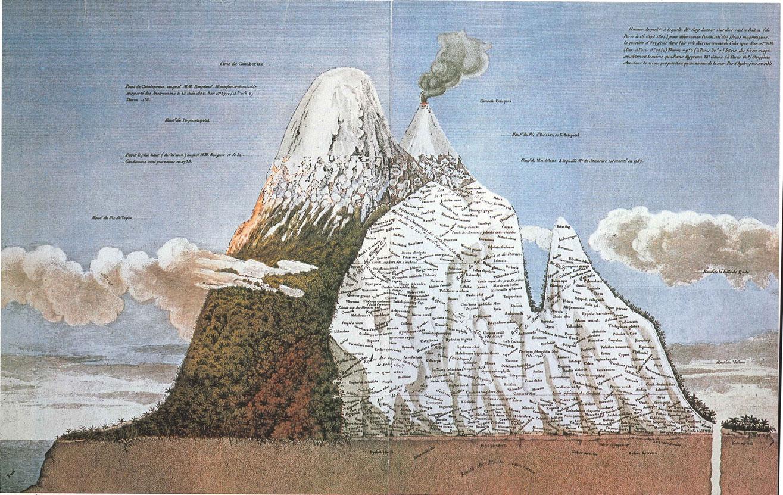 Image result for alexander humboldt journey