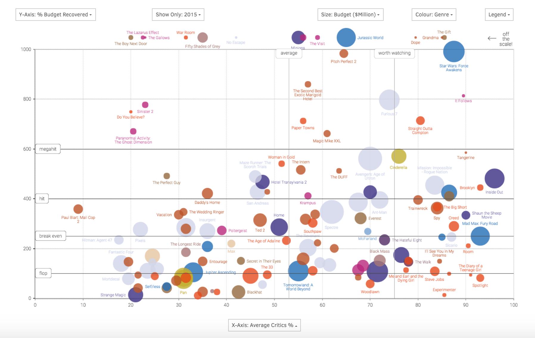 Data Visualization 20 Esempi Da Togliere Il Fiato