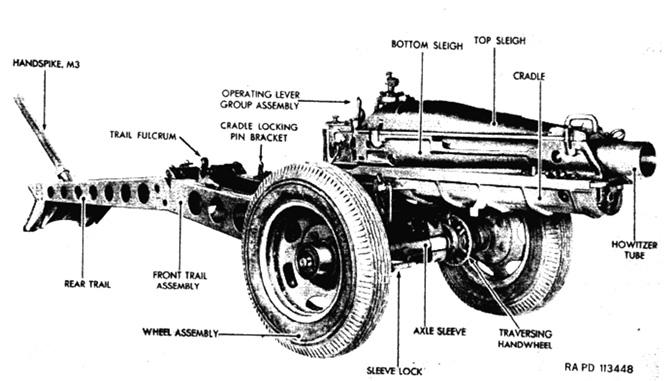 Obusier 75 mm M1A1 :Maquetland.com:: Le monde de la maquette