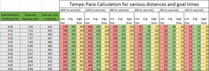 Speed And Tempo Pace Charts