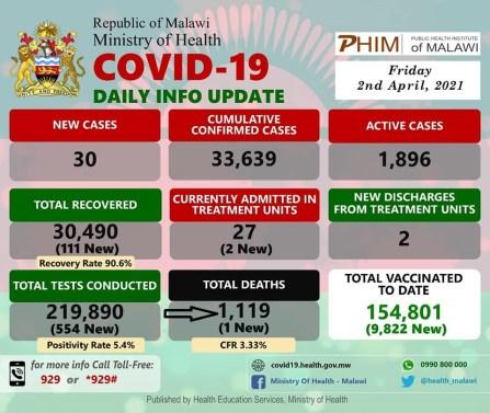 Malawi Covid Funds Abuse